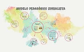 Siglo XXI El método socialista