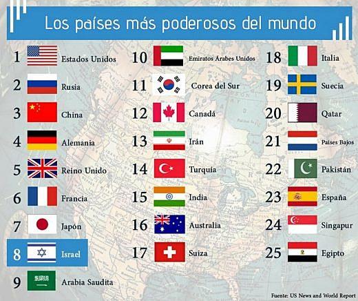 Potencias mundiales.