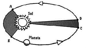 Las tres leyes de Kepler