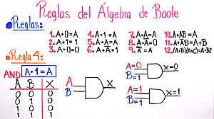 Álgebra Boole