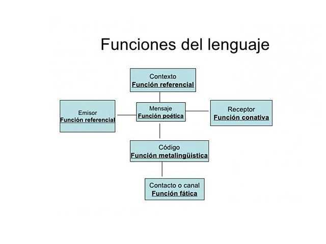 Roman Jakobson presentó el esquema de toda comunicación (teoría estructuralismo)