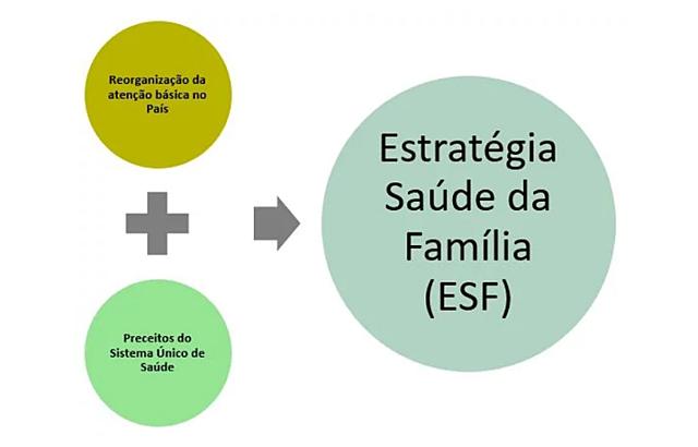 DO PSF ao ESF