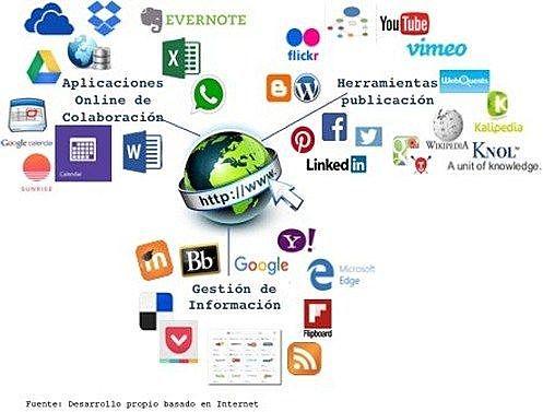 Personalización de la información