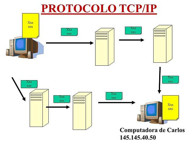 Protocolo de Internet TCP/IP