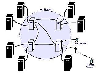 Separación de ARPANET