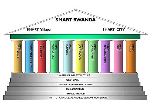 SMART Rwanda Master Plan