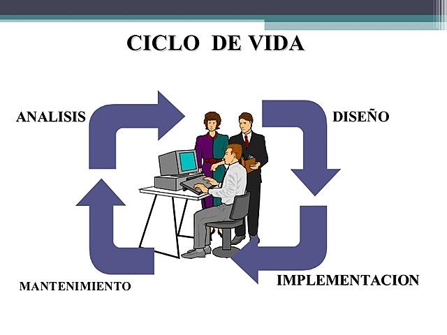 Surge el ciclo de vida de software