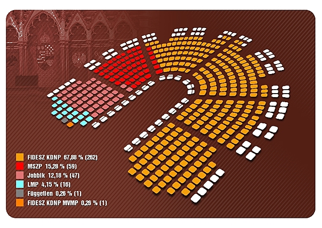 Országgyűlési választások 2010.