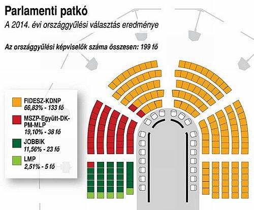 Országgyűlési választások 2014.