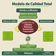 Modelo de Calidad Total en la gestión educativa