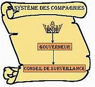 Gouvernement des Compagnies
