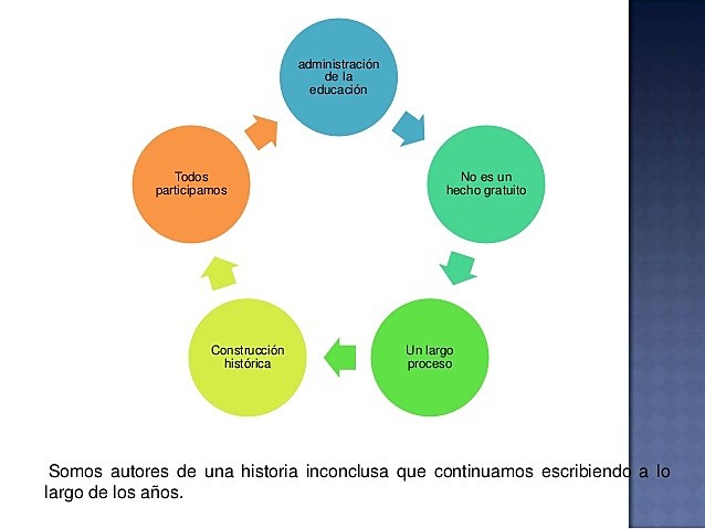 Competencias básicas para la gestión educativa estratégica