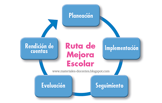 Modelo de la mejora escolar