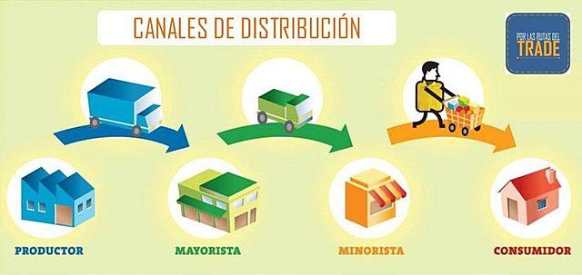 Preocupación académica en la distribución
