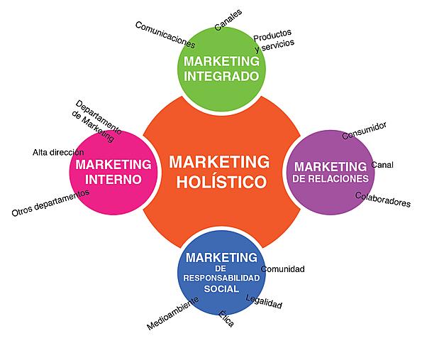 Concepto Holístico de Marketing 12° edición