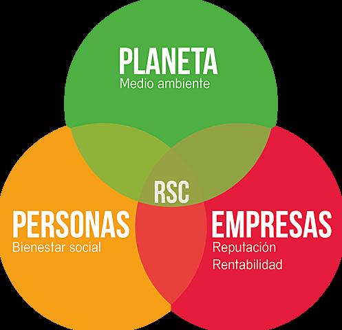Marketing con responsabilidad social