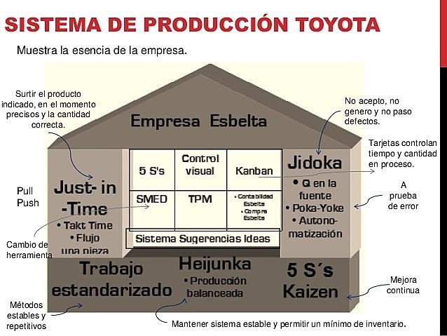 1950 Taiichi Ohno - Sistema de Producción Toyota