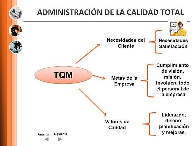 1951 Armand Feigenbaum - Administración por Calidad Total (TQM)