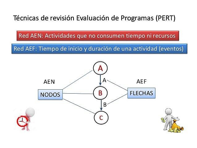 1958 Técnica de Revisión y Evaluación de Programas (PERT)