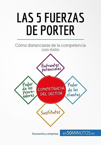 1979 Michael Porter - Estrategia competitiva