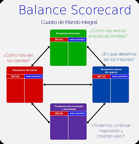 1992 Robert S. Kaplan-Balanced Scorecard