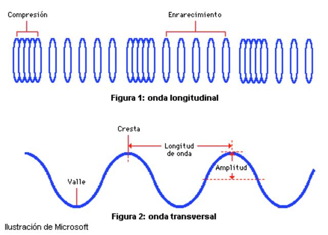 Teoría Dinámica del campo electromagnético