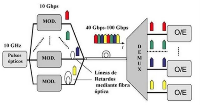 multiplexor telegráfico