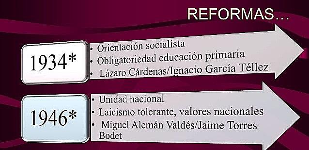 Reforma del artículo 3º constitucional