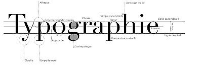 Naissance de la Typographie