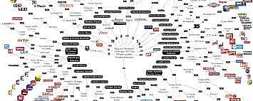 Création des sites d'information sur internet