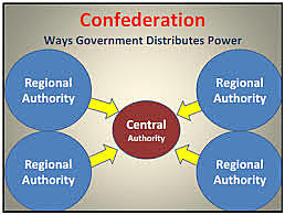Confederation government is phased out.