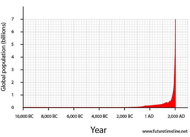 Global population reaches 7 billion.