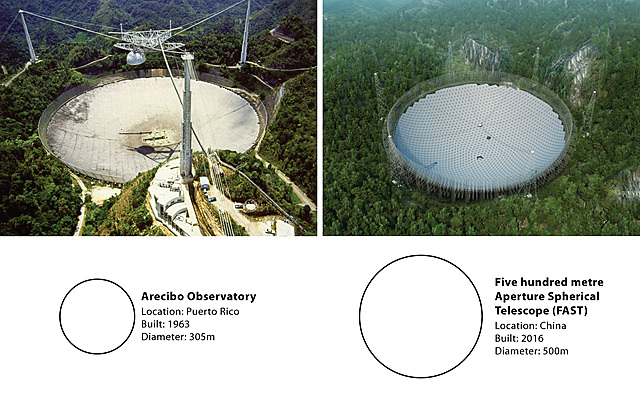 The world's largest single-aperture telescope is completed in China.