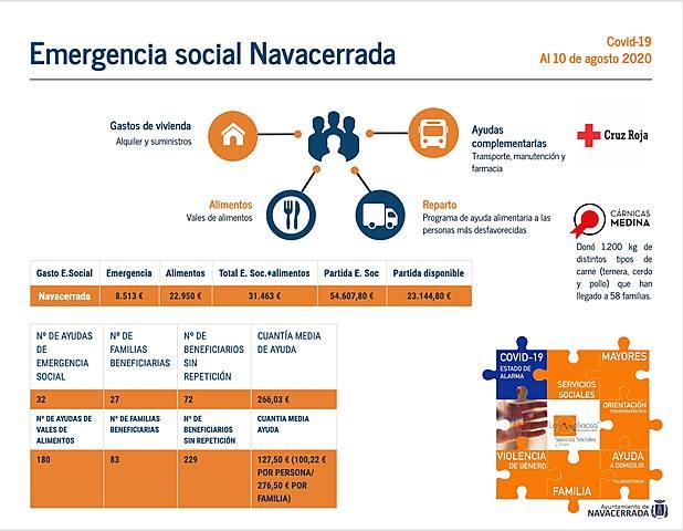 Emergencia social Navacerrada