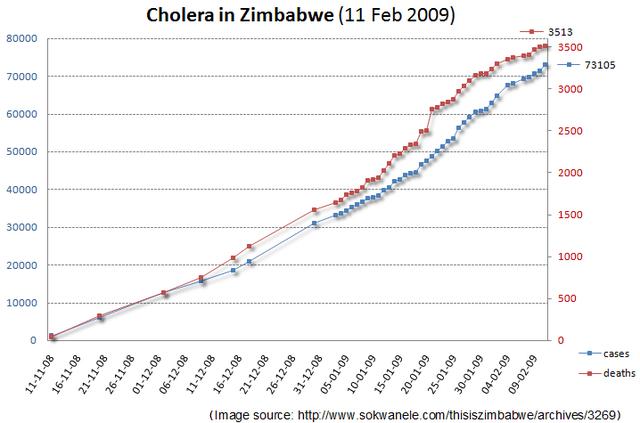 Zimbabwe cholera outbreak (2008–2009).  4, 293 deaths.