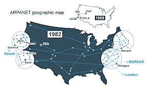 se estableció ARPANET