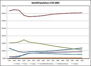 Demografic Revolution