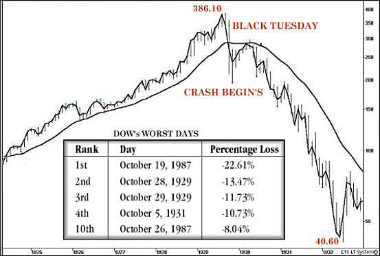Stockmarket Crash of 1929 marks the beginning of the Great Depression