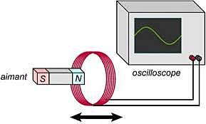 Phénomène d'induction électromagnétique