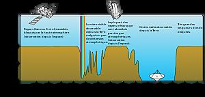 Les ondes herteziennes