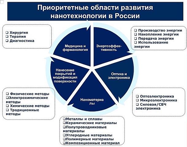 Заявление России о постановке развития нанотехнологий в приоритет