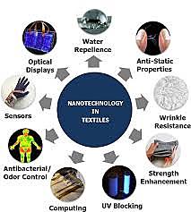 Наноматериалы в текстиле
