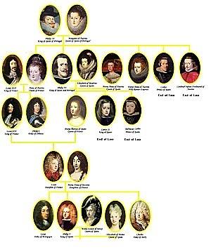 Dinastia dels Àustries
