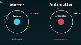 The History of matter and antimatter | AS2018905 timeline