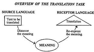 The purpose of Linguistics according to Catford was to improve the learning and teaching of foreign languages.