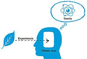 Teoría del conocimiento - John Locke