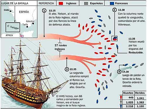 Batalla de Trafalgar (victoria británica).