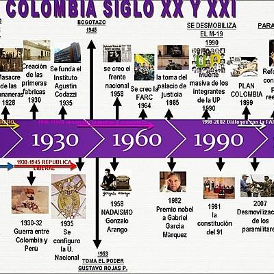 LINEA DE TIEMPO DE LA POLITICA EN COLOMBIA timeline
