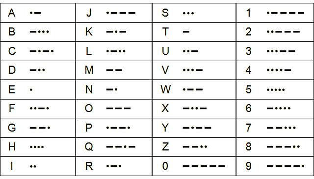 Samuel Morse invents the Morse code
