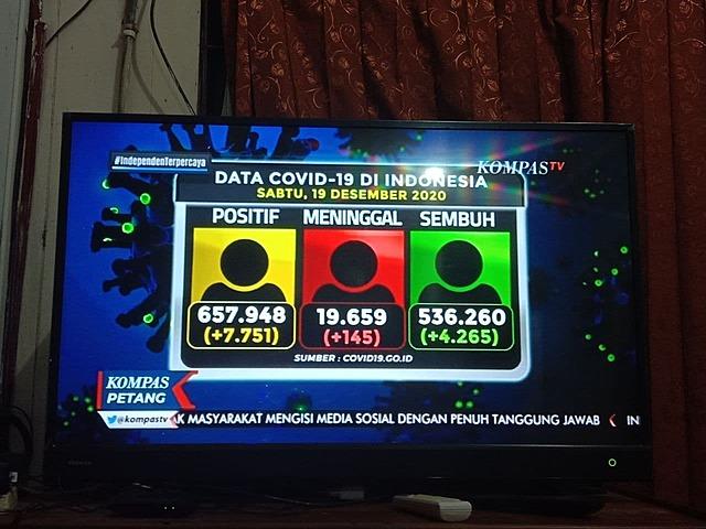 Data kasus Covid-19 di Indonesia per 19 Desember 2020